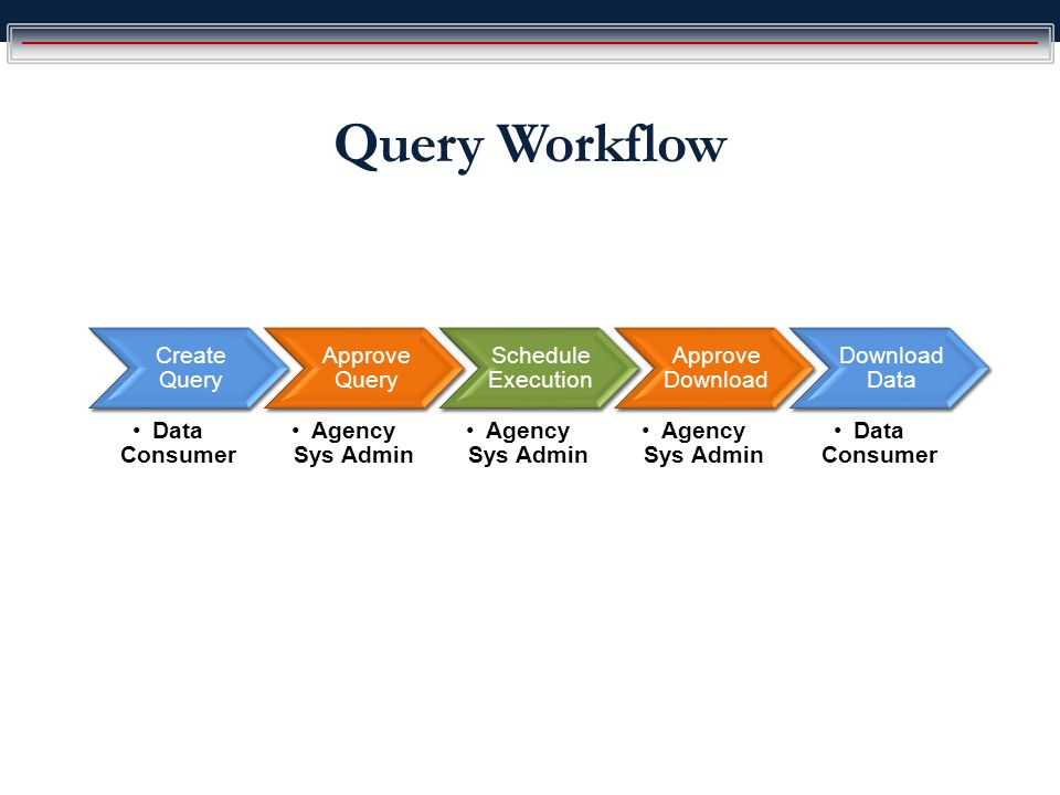 Query Workflow Create Query Data Consumer Approve Query Agency Sys Admin Schedule Execution Agency Sys Admin Approve Download Agency Sys Admin Download Data Data Consumer