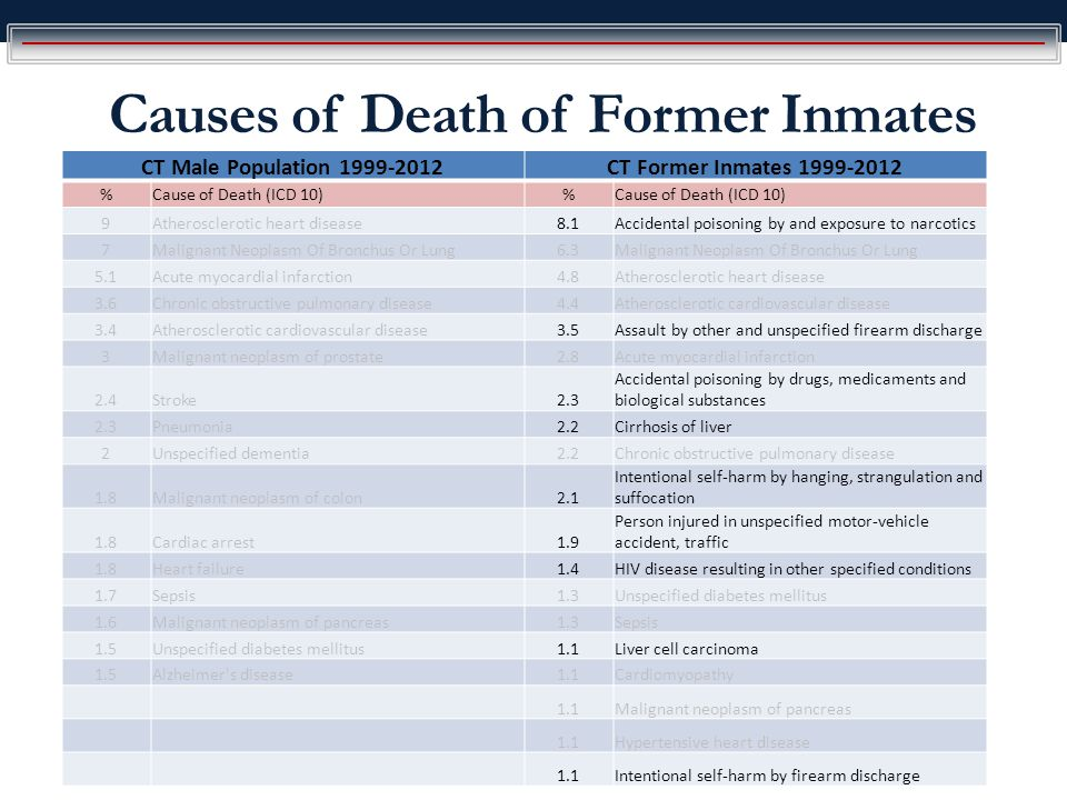 Causes of Death of Former Inmates CT Male Population 1999-2012CT Former Inmates 1999-2012 %Cause of Death (ICD 10)% 9Atherosclerotic heart disease8.1Accidental poisoning by and exposure to narcotics 7Malignant Neoplasm Of Bronchus Or Lung6.3Malignant Neoplasm Of Bronchus Or Lung 5.1Acute myocardial infarction4.8Atherosclerotic heart disease 3.6Chronic obstructive pulmonary disease4.4Atherosclerotic cardiovascular disease 3.4Atherosclerotic cardiovascular disease3.5Assault by other and unspecified firearm discharge 3Malignant neoplasm of prostate2.8Acute myocardial infarction 2.4Stroke2.3 Accidental poisoning by drugs, medicaments and biological substances 2.3Pneumonia2.2Cirrhosis of liver 2Unspecified dementia2.2Chronic obstructive pulmonary disease 1.8Malignant neoplasm of colon2.1 Intentional self-harm by hanging, strangulation and suffocation 1.8Cardiac arrest1.9 Person injured in unspecified motor-vehicle accident, traffic 1.8Heart failure1.4HIV disease resulting in other specified conditions 1.7Sepsis1.3Unspecified diabetes mellitus 1.6Malignant neoplasm of pancreas1.3Sepsis 1.5Unspecified diabetes mellitus1.1Liver cell carcinoma 1.5Alzheimer s disease1.1Cardiomyopathy 1.1Malignant neoplasm of pancreas 1.1Hypertensive heart disease 1.1Intentional self-harm by firearm discharge