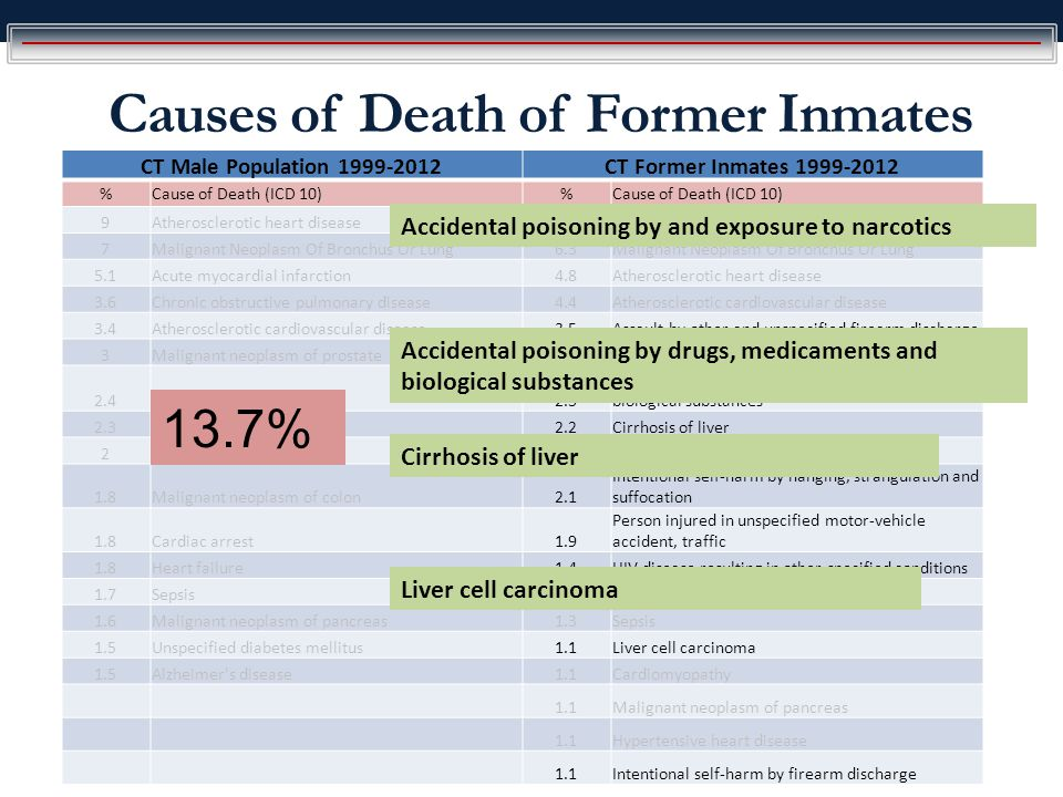 Causes of Death of Former Inmates CT Male Population 1999-2012CT Former Inmates 1999-2012 %Cause of Death (ICD 10)% 9Atherosclerotic heart disease8.1Accidental poisoning by and exposure to narcotics 7Malignant Neoplasm Of Bronchus Or Lung6.3Malignant Neoplasm Of Bronchus Or Lung 5.1Acute myocardial infarction4.8Atherosclerotic heart disease 3.6Chronic obstructive pulmonary disease4.4Atherosclerotic cardiovascular disease 3.4Atherosclerotic cardiovascular disease3.5Assault by other and unspecified firearm discharge 3Malignant neoplasm of prostate2.8Acute myocardial infarction 2.4Stroke2.3 Accidental poisoning by drugs, medicaments and biological substances 2.3Pneumonia2.2Cirrhosis of liver 2Unspecified dementia2.2Chronic obstructive pulmonary disease 1.8Malignant neoplasm of colon2.1 Intentional self-harm by hanging, strangulation and suffocation 1.8Cardiac arrest1.9 Person injured in unspecified motor-vehicle accident, traffic 1.8Heart failure1.4HIV disease resulting in other specified conditions 1.7Sepsis1.3Unspecified diabetes mellitus 1.6Malignant neoplasm of pancreas1.3Sepsis 1.5Unspecified diabetes mellitus1.1Liver cell carcinoma 1.5Alzheimer s disease1.1Cardiomyopathy 1.1Malignant neoplasm of pancreas 1.1Hypertensive heart disease 1.1Intentional self-harm by firearm discharge Cirrhosis of liver Liver cell carcinoma Accidental poisoning by and exposure to narcotics Accidental poisoning by drugs, medicaments and biological substances 13.7%