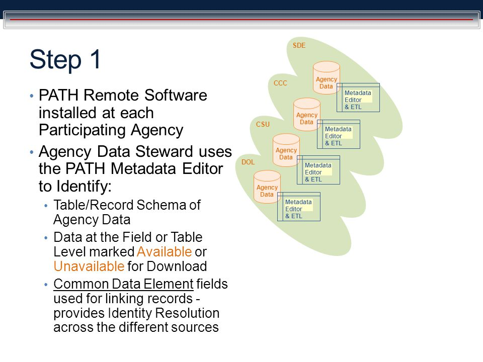 During Remote Initialization the Extract/Transform/Load function of PATH builds a Record Index of the People Records from each Data Source Step 2 Agency Data SDE CCC CSU DOL Metadata Editor & ETL Metadata Editor & ETL Metadata Editor & ETL Metadata Editor & ETL Record Index