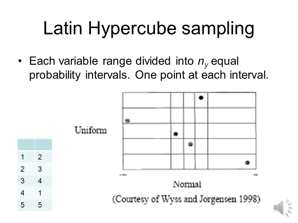 Latin Hypercube sampling Each variable range divided into n y equal probability intervals.