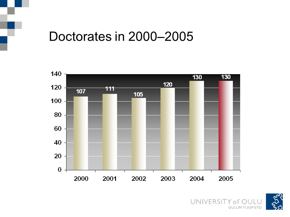 Doctorates in 2000–2005