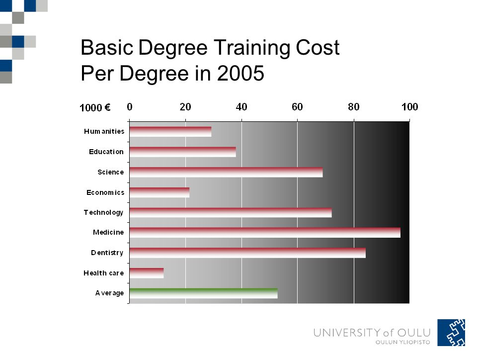 Basic Degree Training Cost Per Degree in 2005