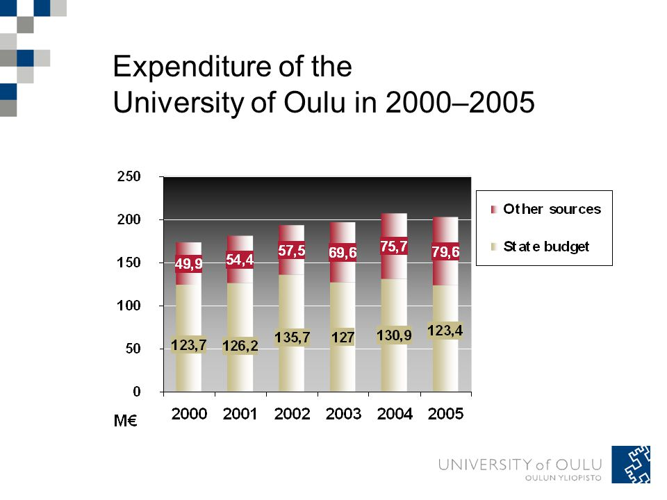 Expenditure of the University of Oulu in 2000–2005
