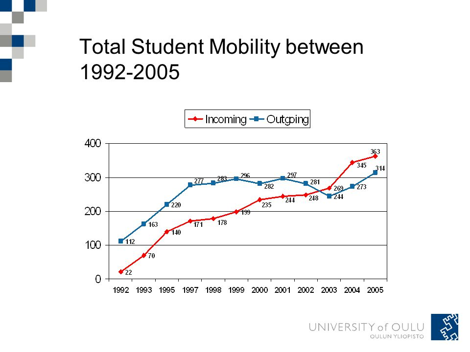 Total Student Mobility between 1992-2005