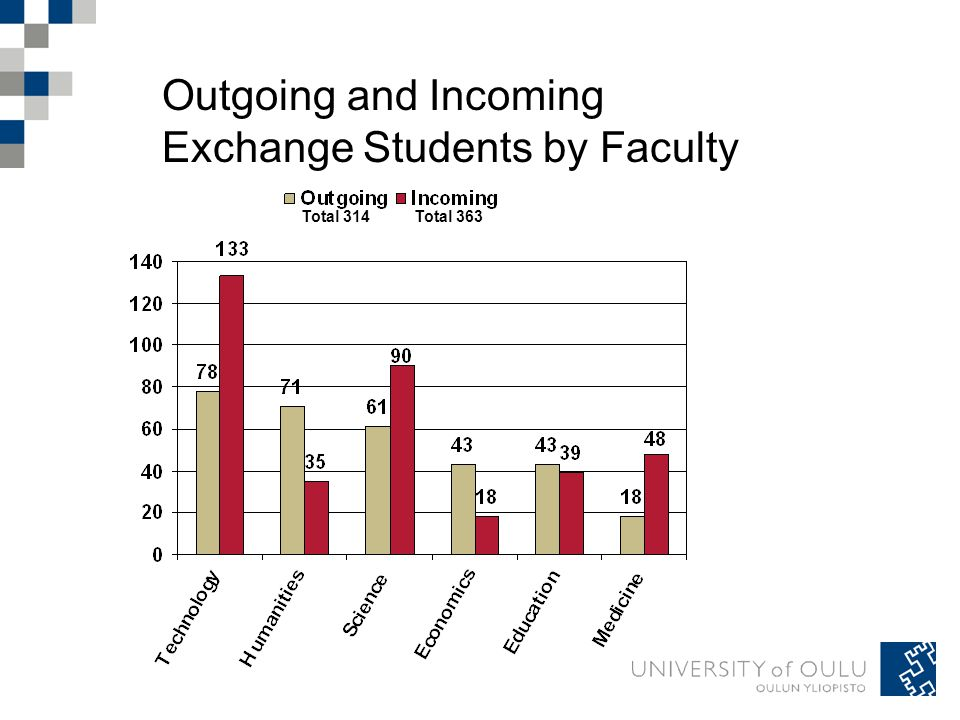 Outgoing and Incoming Exchange Students by Faculty Total 363Total 314
