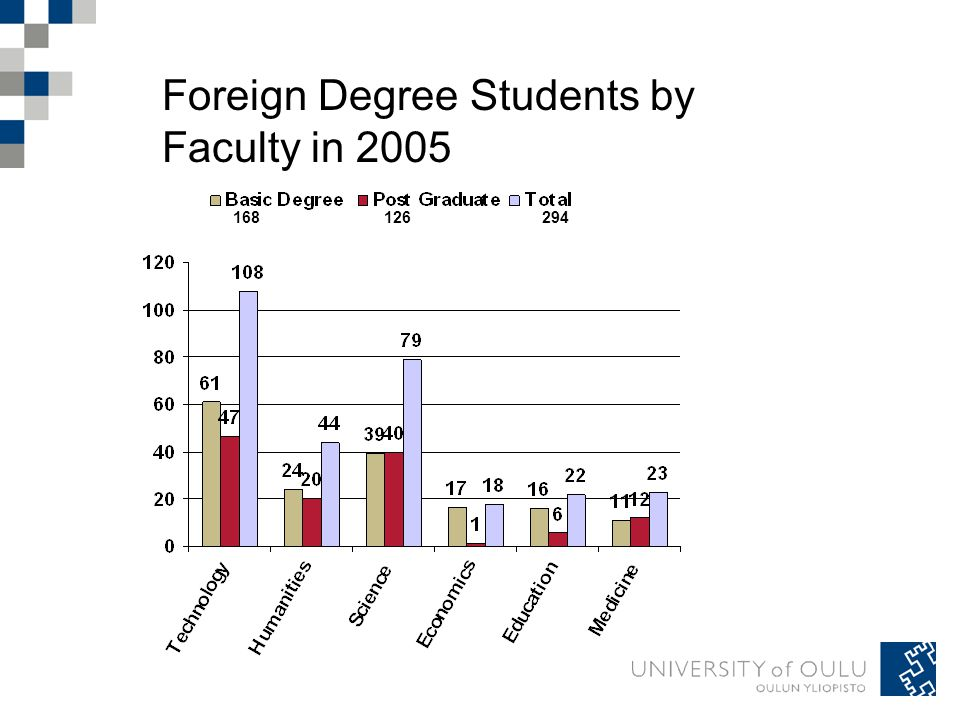 Foreign Degree Students by Faculty in 2005 168126294