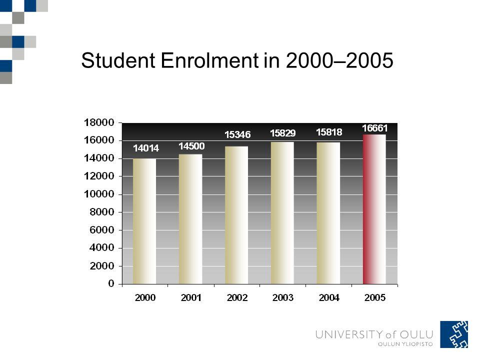 Student Enrolment in 2000–2005