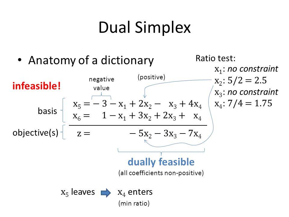 Dual Simplex Anatomy of a dictionary x 5 = − 3 − x 1 + 2x 2 − x 3 + 4x 4 x 6 = 1 − x 1 + 3x 2 + 2x 3 + x 4 z = − 5x 2 − 3x 3 − 7x 4 x 5 leaves Ratio t