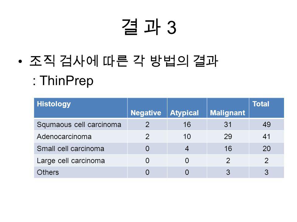 결 과 3결 과 3 조직 검사에 따른 각 방법의 결과 : ThinPrep Histology NegativeAtypicalMalignant Total Squmaous cell carcinoma2163149 Adenocarcinoma2102941 Small cell carcinoma041620 Large cell carcinoma0022 Others0033