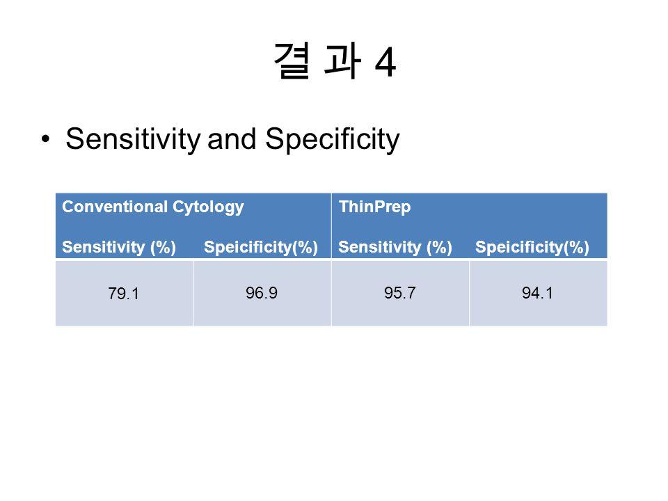 결 과 4결 과 4 Sensitivity and Specificity Conventional Cytology Sensitivity (%) Speicificity(%) ThinPrep Sensitivity (%) Speicificity(%) 79.196.995.794.1