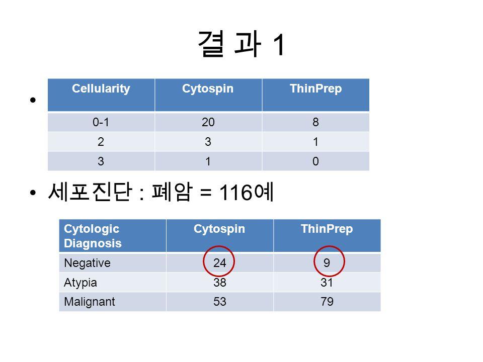 결 과 1결 과 1 조직진단 폐암 확진 = 124 예 조직진단 정상 확진 = 24 예 세포진단 : 폐암 = 116 예 Cytologic Diagnosis CytospinThinPrep Negative249 Atypia3831 Malignant5379 CellularityCytospinThinPrep 0-1208 231 310