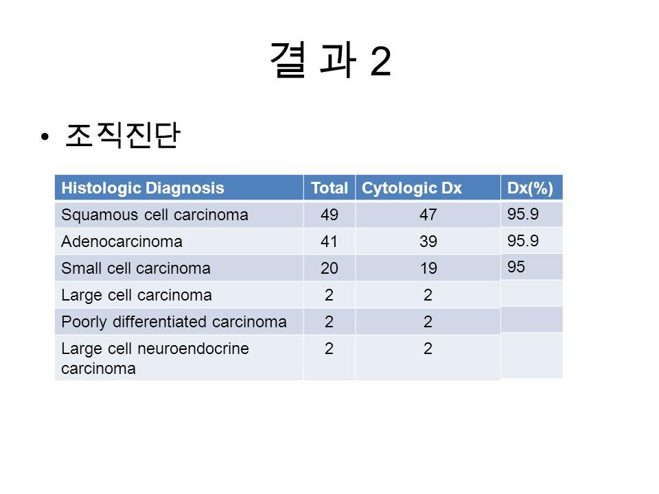 결 과 2결 과 2 조직진단 Histologic DiagnosisTotalCytologic Dx Squamous cell carcinoma4947 Adenocarcinoma4139 Small cell carcinoma2019 Large cell carcinoma22 Poorly differentiated carcinoma22 Large cell neuroendocrine carcinoma 22 Dx(%) 95.9 95