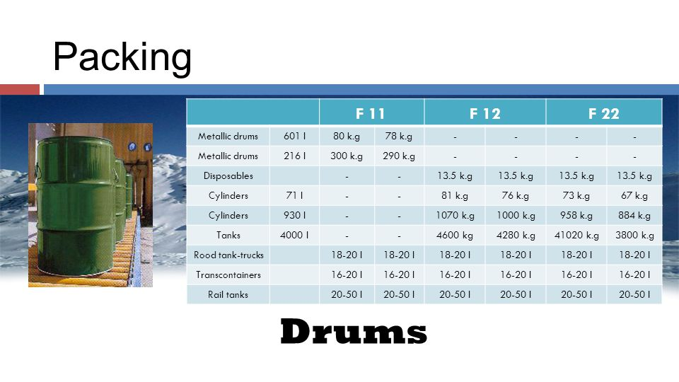 Packing F 11F 12F 22 Metallic drums601 I80 k.g78 k.g---- Metallic drums216 I300 k.g290 k.g---- Disposables--13.5 k.g Cylinders71 I--81 k.g76 k.g73 k.g67 k.g Cylinders930 I--1070 k.g1000 k.g958 k.g884 k.g Tanks4000 I--4600 kg4280 k.g41020 k.g3800 k.g Rood tank-trucks18-20 I Transcontainers16-20 I Rail tanks20-50 I Drums
