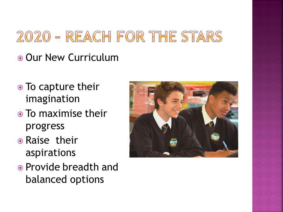  Our New Curriculum  To capture their imagination  To maximise their progress  Raise their aspirations  Provide breadth and balanced options