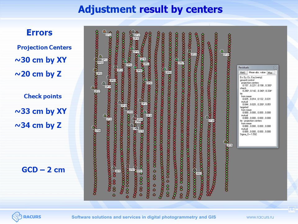 Adjustment result by centers Errors Projection Centers ~30 cm by XY Check points ~33 cm by XY ~20 cm by Z ~34 cm by Z GCD – 2 cm