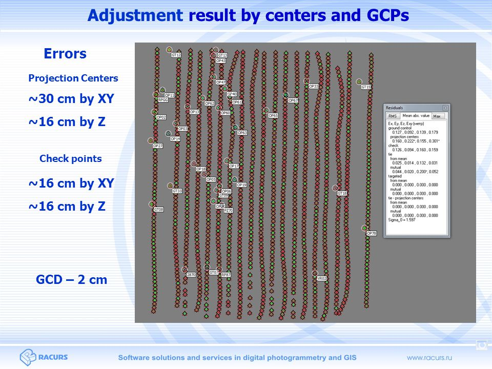 Adjustment result by centers and GCPs Errors Projection Centers ~30 cm by XY Check points ~16 cm by XY ~16 cm by Z GCD – 2 cm