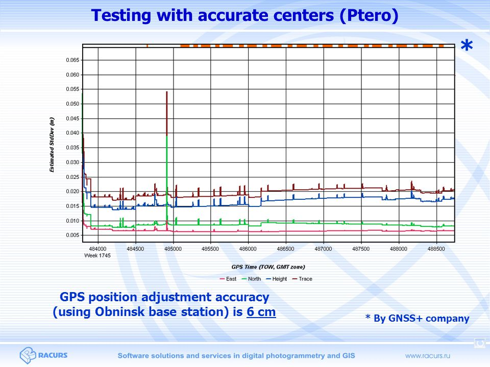 Testing with accurate centers (Ptero) GPS position adjustment accuracy (using Obninsk base station) is 6 cm * * By GNSS+ company