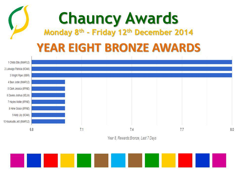 Chauncy Awards Monday 8 th - Friday 12 th December 2014 YEAR ELEVEN SILVER AWARDS