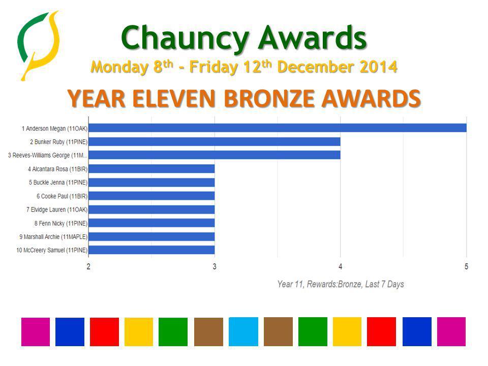 Chauncy Awards Monday 8 th - Friday 12 th December 2014 WHOLE SCHOOL GOLD AWARDS 1.Annang Doris (7PINE) 2.Ashley Bliss (7OAK) 3.Bew-Stanley Tahlia (10MAPLE) 4.Blanche Daniel (10OAK) 5.Bottoms Dylan (10OAK) 6.Costanza Amy (7BIR) 7.Emmerson Alexander (10BIR) 8.Harris Molly (7BIR) 9.Mirams Charles (10ELM) 10.Mizzi Thomas (10ELM) 11.Parker Sam (10ASH) 12.Pickett Harrison (10MAPLE) 13.Richardson Zoe (10ASH) 14.Sivakumar Kavinaya Shree (7PINE) 15.Trupia Abbi-Louise (7ELM) 16.Wilkinson Eliza (10PINE) 17.Wright Connie (10ELM)
