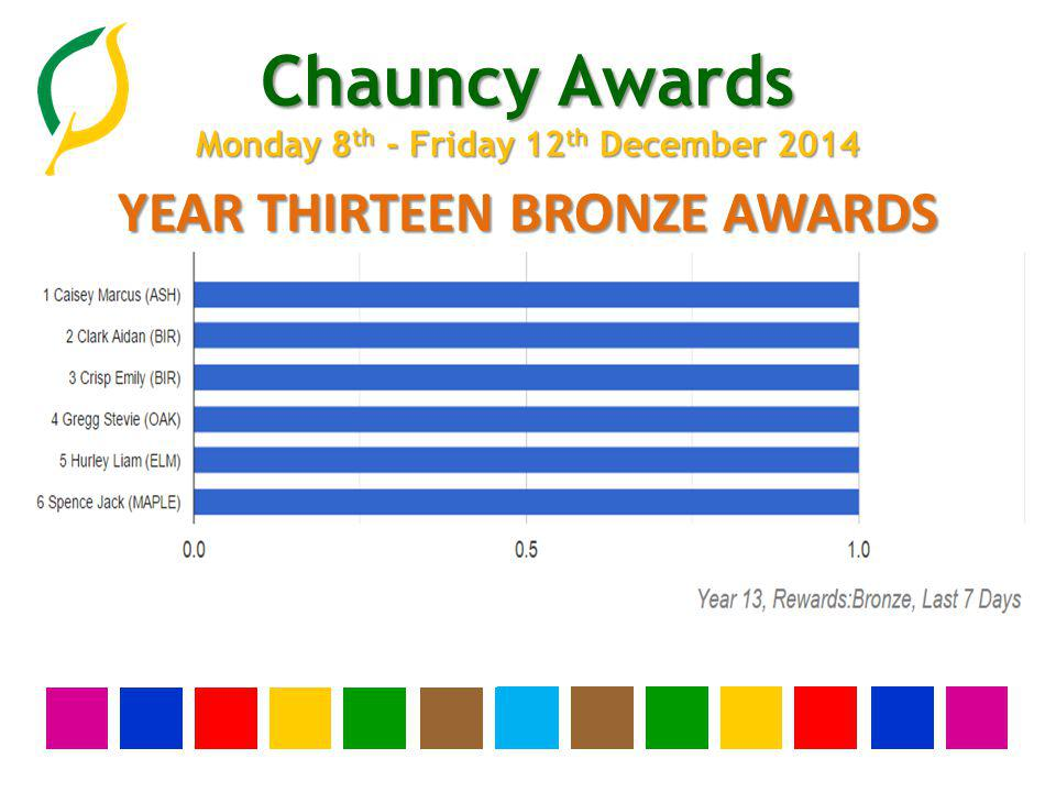 Chauncy Awards Monday 8 th - Friday 12 th December 2014 YEAR THIRTEEN BRONZE AWARDS None this week
