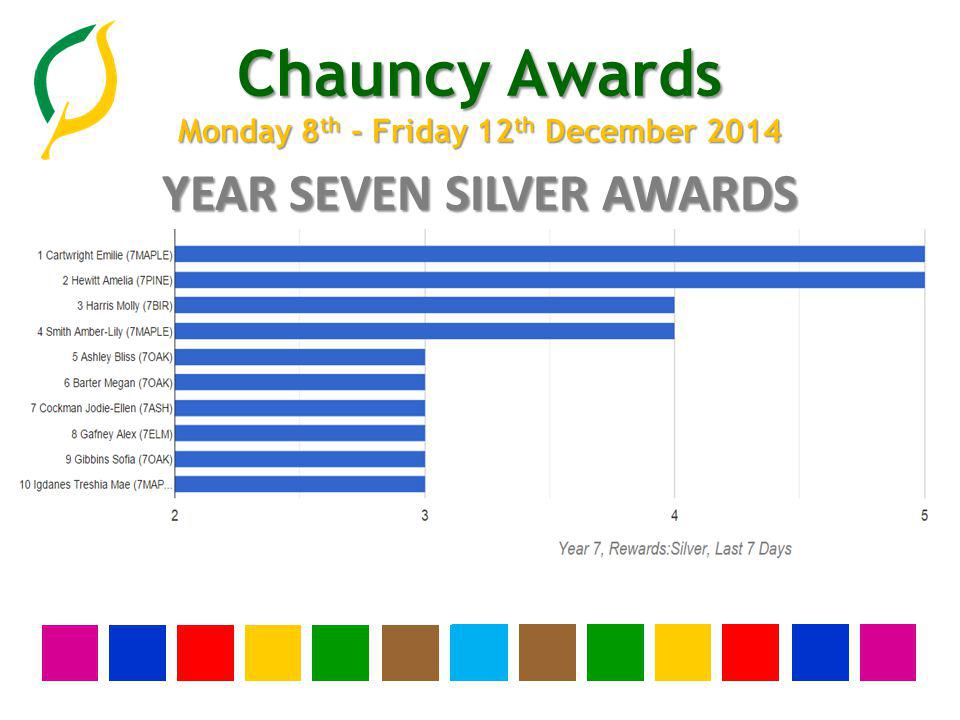 Chauncy Awards Monday 8 th - Friday 12 th December 2014 YEAR SEVEN SILVER AWARDS