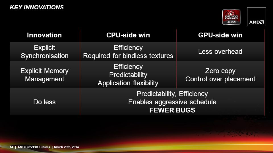 14| AMD Direct3D Futures | March 20th, 2014 KEY INNOVATIONS InnovationCPU-side winGPU-side win Explicit Synchronisation Efficiency Required for bindle