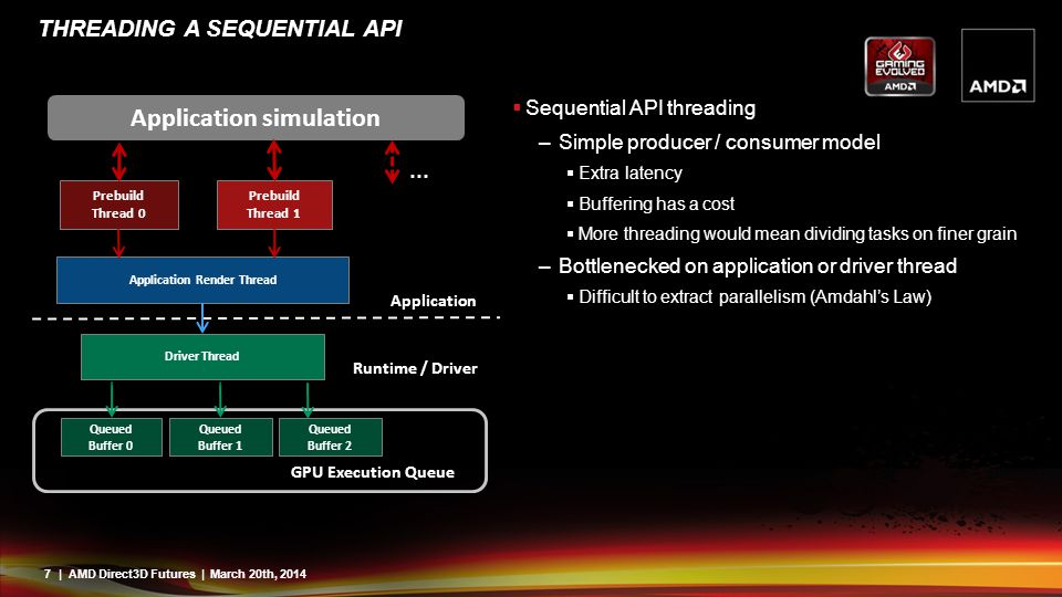 7| AMD Direct3D Futures | March 20th, 2014 THREADING A SEQUENTIAL API  Sequential API threading –Simple producer / consumer model  Extra latency  B