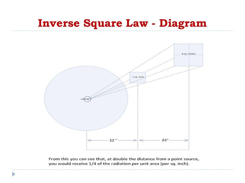 Inverse Square Law - Diagram