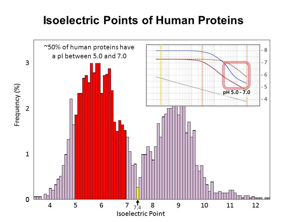 0.1 pH units 0.1% of genome 7.4 - 8 - 7 - 6 - 4 - 5 pH 5.0 - 7.0