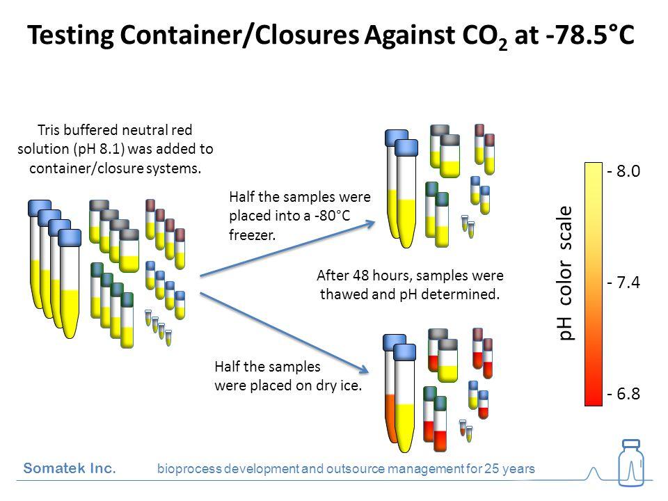 Testing Container/Closures Against CO 2 at -78.5°C