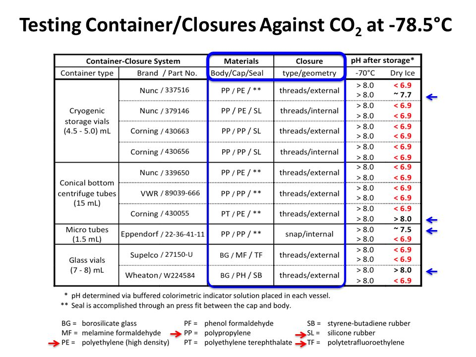 Testing Container/Closures Against CO 2 at -78.5°C