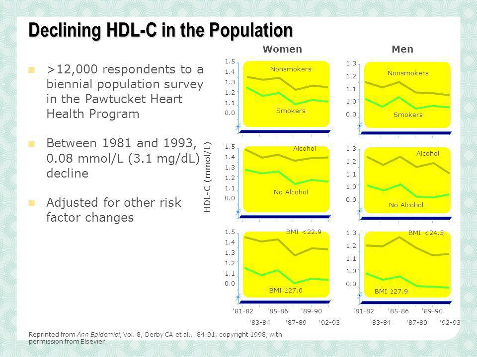 Declining HDL-C in the Population >12,000 respondents to a biennial population survey in the Pawtucket Heart Health Program Between 1981 and 1993, 0.0