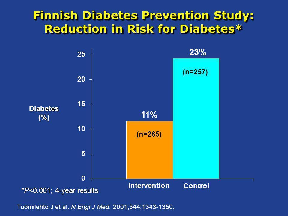 Finnish Diabetes Prevention Study: Reduction in Risk for Diabetes* Tuomilehto J et al. N Engl J Med. 2001;344:1343-1350. 11% 23% 0 5 10 15 20 25 Inter