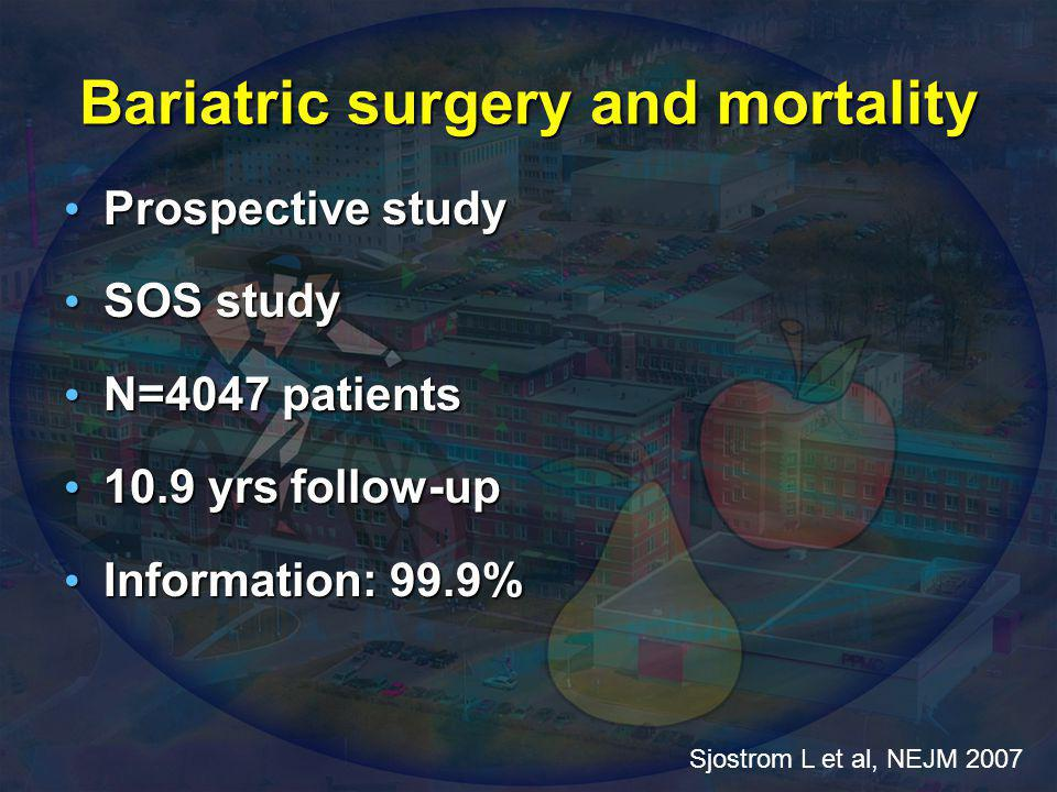 SOS: Mortality reduction with weight-loss surgery Deaths: Control: 129 (6.3%) Surgery: 101 (5.0%) Unadjusted HR 0.76 (0.59-0.99), P = 0.04 Adjusted HR 0.71* (0.54-0.92), P = 0.01 *Adjusted for age, sex, risk factors Sjöström L et al.