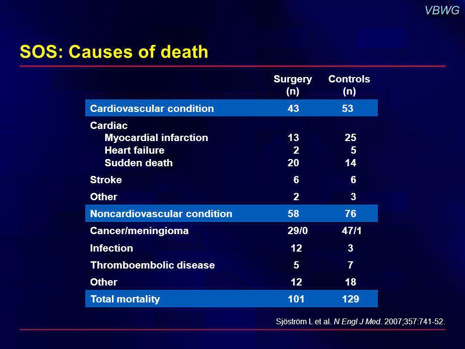 Surgery (n) Controls (n) Cardiovascular condition4353 Cardiac Myocardial infarction Heart failure Sudden death 13 2 20 25 5 14 Stroke 6 6 Other 2 3 No