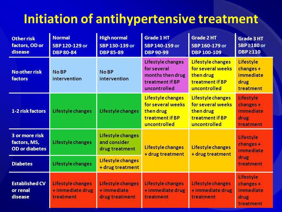 Initiation of antihypertensive treatment Other risk factors, OD or disease Normal SBP 120-129 or DBP 80-84 High normal SBP 130-139 or DBP 85-89 Grade