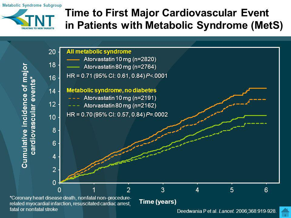 First Major Cardiovascular Event in Patients With Metabolic Syndrome: Summary End pointNo.