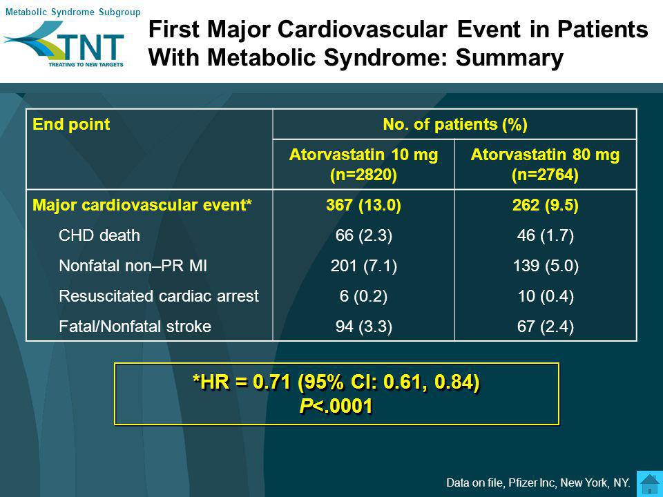 Secondary Event Rates in Patients With Metabolic Syndrome (MetS) and Overall Major coronary9.9%7.3% Cerebrovascular6.0%4.5% PAD6.5%6.3% CHF with hosp.4.2%3.1% All-cause mortality6.3%6.2% Any coronary29.8%23.3% Any CV event37.6%30.9% Event rate (MetS)10 mg80 mg 26.5%21.6% 26.5% 21.6% 5.0%3.9% 5.0% 3.9% 3.3%2.4% 5.6%5.5% 5.6% 5.5% 5.6%5.7% 5.6% 5.7% 8.3%6.7% 8.3% 6.7% 33.5%28.1% 33.5% 28.1% Event rate (overall)10 mg80 mg Atorvastatin 80 mg betterAtorvastatin 10 mg better Metabolic Syndrome Subgroup Deedwania P et al.