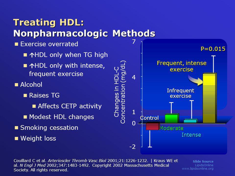 Slide Source LipidsOnline www.lipidsonline.org Couillard C et al. Arterioscler Thromb Vasc Biol 2001;21:1226-1232. | Kraus WE et al. N Engl J Med 2002