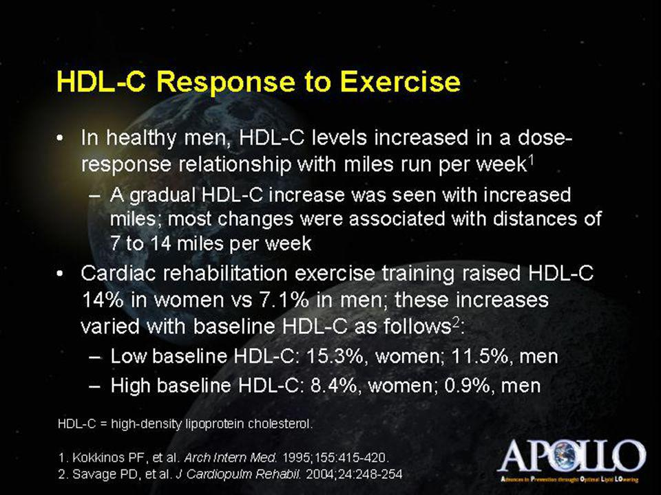 Lipids and Exercise Duration of exercise effect on lipids  TG increase delays for several hours after exercise and this effect can persist for 24-48 hours or several days when exercise is prolonged and intense.