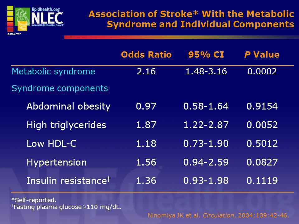 ©2004 PPS ® Ninomiya JK et al. Circulation. 2004;109:42-46. *Self-reported. † Fasting plasma glucose 110 mg/dL. Association of Stroke* With the Metab