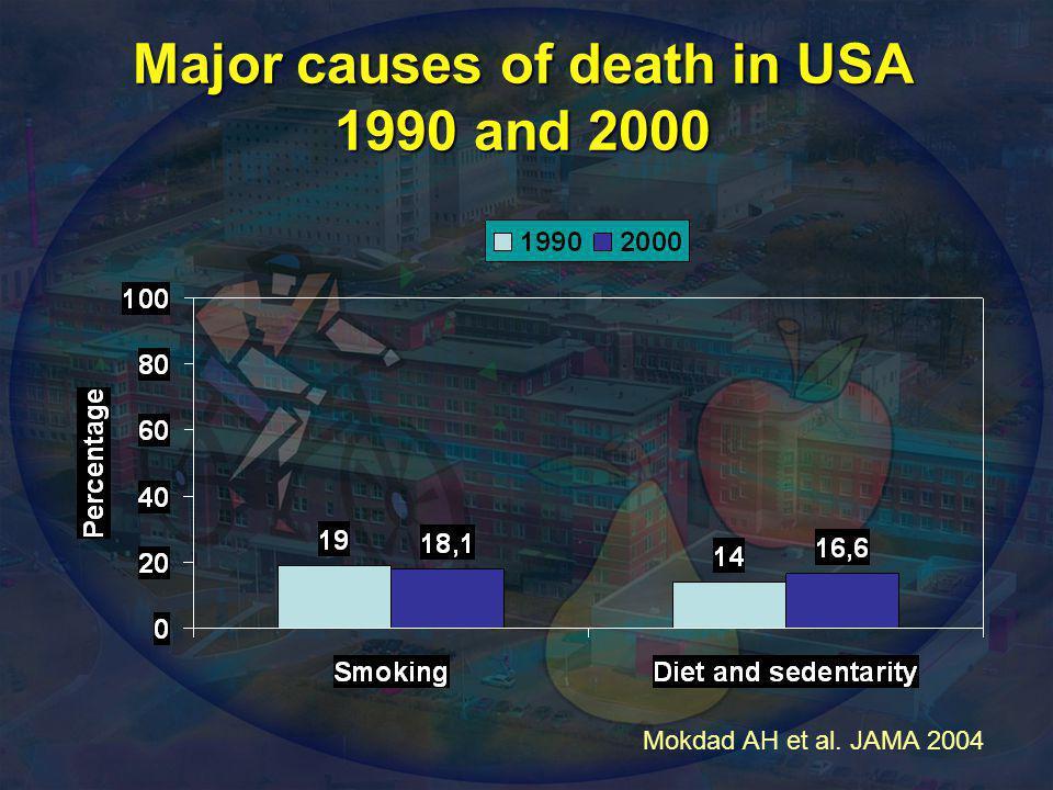 Major causes of death in USA 1990 and 2000 Mokdad AH et al. JAMA 2004