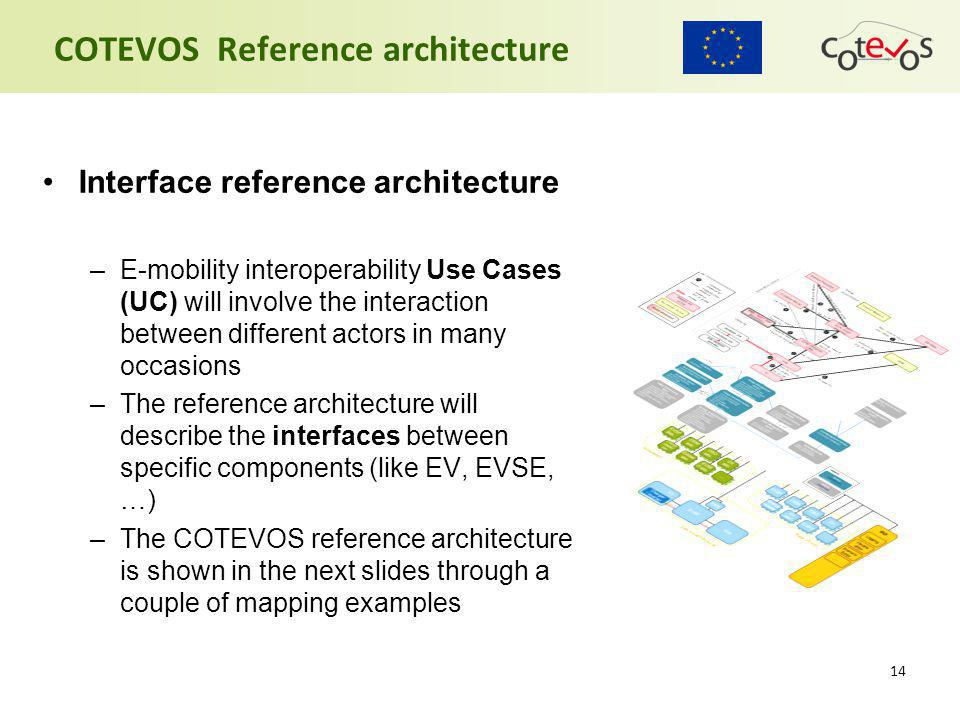 14 COTEVOS Reference architecture Interface reference architecture –E-mobility interoperability Use Cases (UC) will involve the interaction between di
