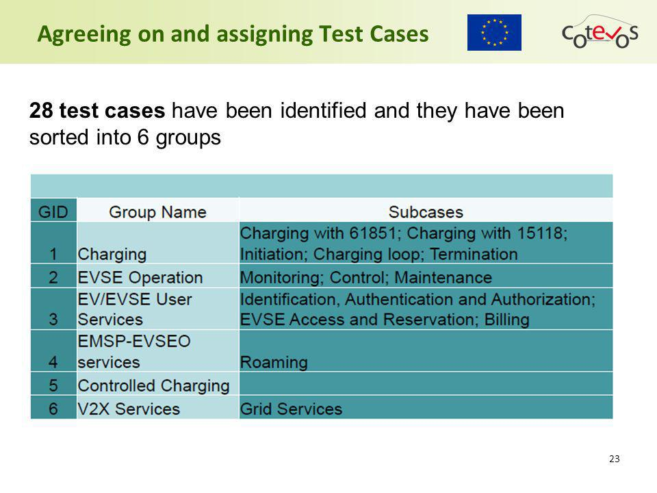 23 28 test cases have been identified and they have been sorted into 6 groups Agreeing on and assigning Test Cases