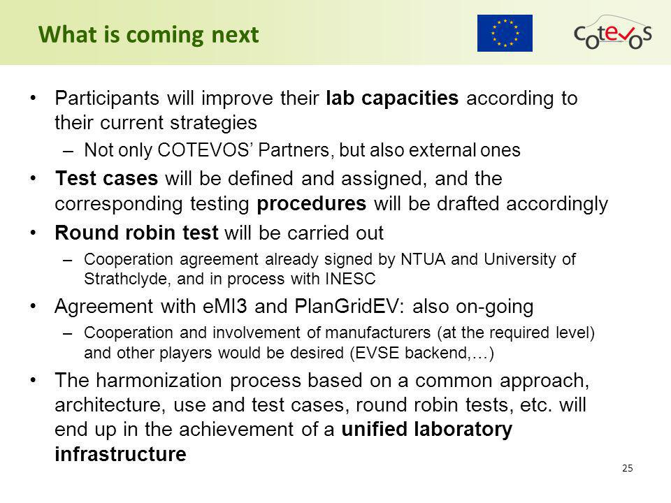 What is coming next 25 Participants will improve their lab capacities according to their current strategies –Not only COTEVOS' Partners, but also exte
