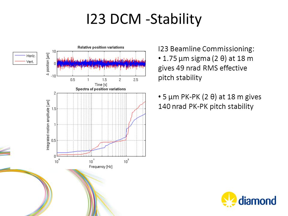 I23 DCM -Stability I23 Beamline Commissioning: 1.75 µm sigma (2 θ) at 18 m gives 49 nrad RMS effective pitch stability 5 µm PK-PK (2 θ) at 18 m gives 140 nrad PK-PK pitch stability