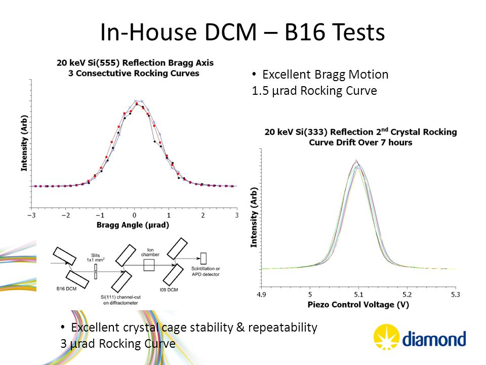 In-House DCM – B16 Tests Excellent Bragg Motion 1.5 µrad Rocking Curve Excellent crystal cage stability & repeatability 3 µrad Rocking Curve