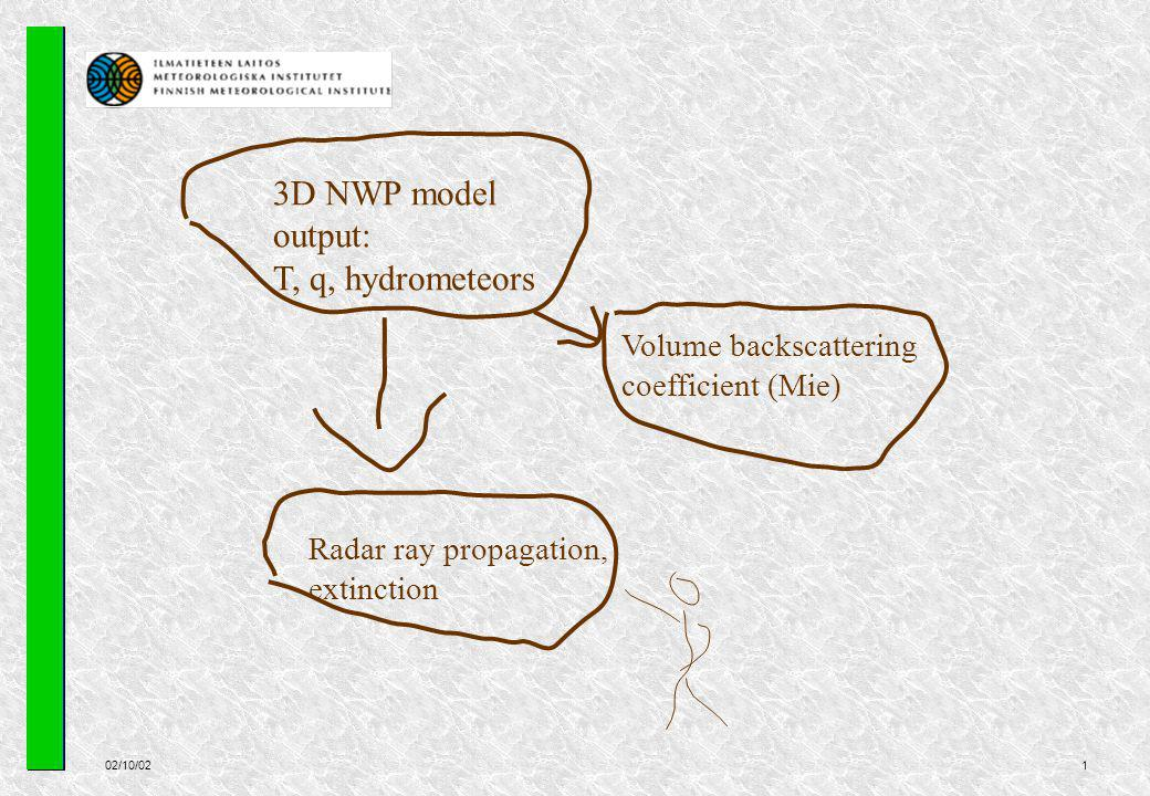 02/10/021 Radar ray propagation, extinction Volume backscattering coefficient (Mie) 3D NWP model output: T, q, hydrometeors