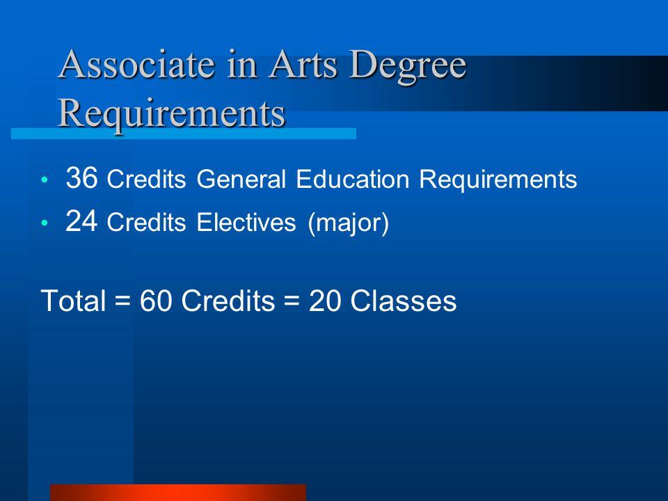 Associate in Arts Degree Requirements 36 Credits General Education Requirements 24 Credits Electives (major) Total = 60 Credits = 20 Classes